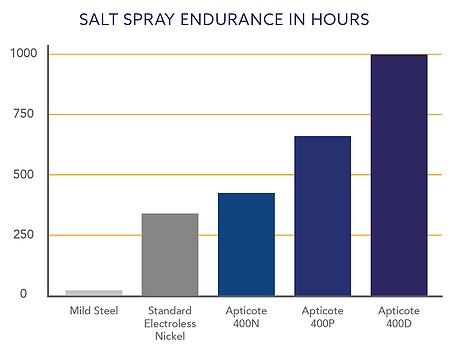 Graph showing Apticote 400's superior salt spray endurance