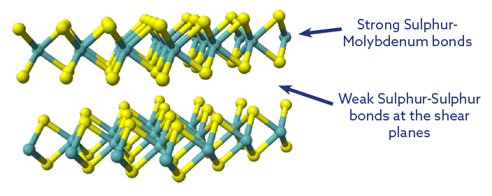 Molybdenum dislulphide structure showing strong and weak bonds