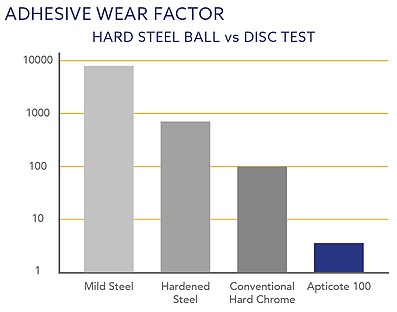 Adhesive wear factor graph