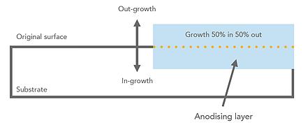 Apticote 300 anodising growth diagram